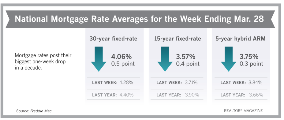 Mortgage Rates Post Biggest Drop in a Decade Realtor Magazine