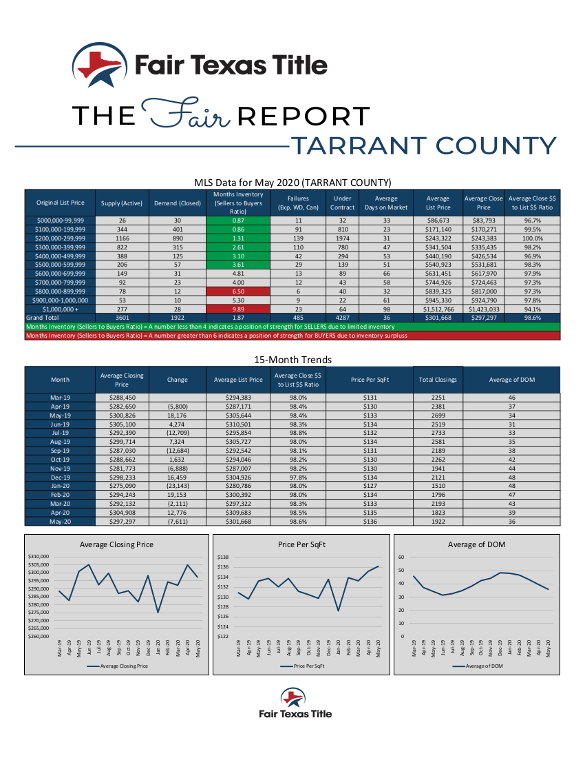 Market Report Tarrant County May 2020 Find Your Home's Worth on The Market by Marla Yost Call 817 382 - 9791in the Arlington Mansfield Fort Worth Texas Area Near Dallas from Fair Texas Title